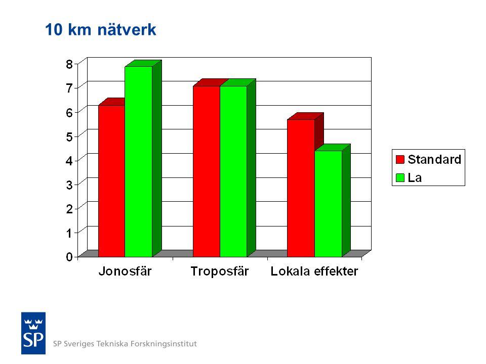 10 km nätverk