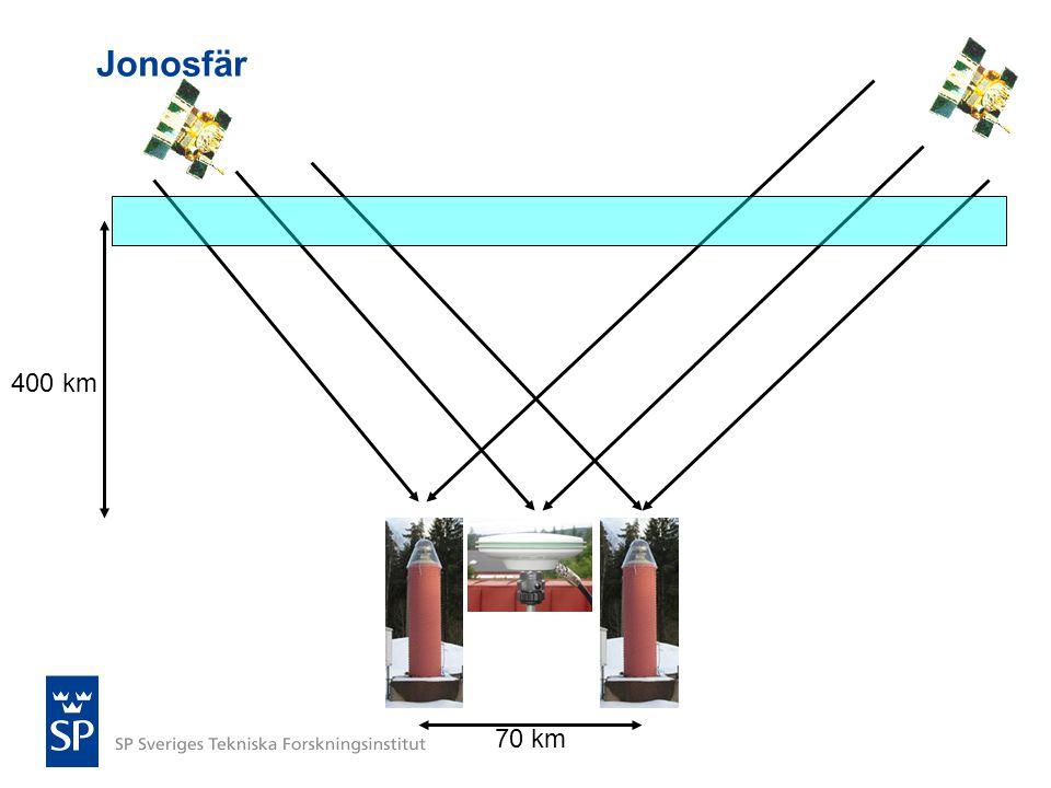 Sammanfattning Ett förtätat nät (35 km) tar ner vertikalfelet från 27 mm till 20 mm Framtida system tar ner vertikalfelet från 27 mm till 20 mm Framtida system ger möjlighet till högre cutoff-vinkel Jonosfären är periodvis en dominerande felkälla Användning av L3-kombinationen tar bort denna felkälla på bekostnad av lokala effekter Kombinationen av ett förtätat nät (35 km) och nya satellitsystem resulterar i ett vertikalfel på 14 mm Kombinationen av ett förtätat nät (10 km) och nya satellitsystem resulterar i ett vertikalfel på 8 mm