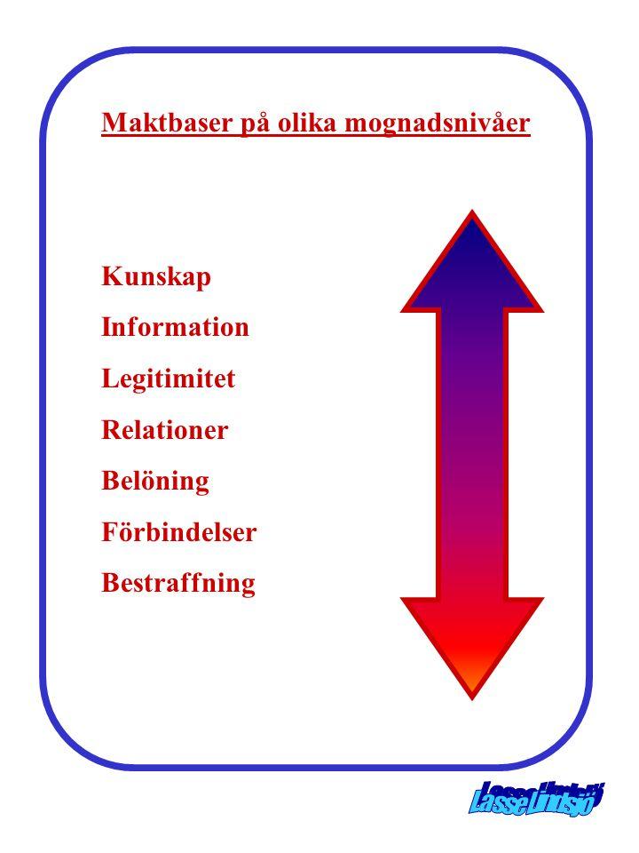 Maktbaser på olika mognadsnivåer Kunskap Information Legitimitet Relationer Belöning Förbindelser Bestraffning