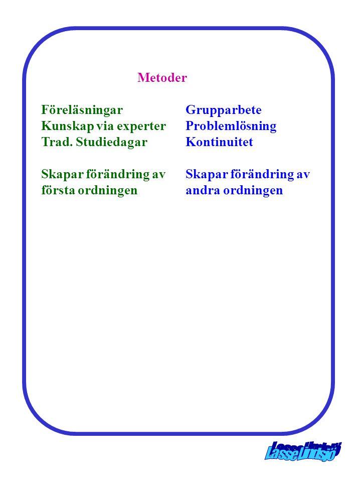 Metoder FöreläsningarGrupparbete Kunskap via experterProblemlösning Trad. StudiedagarKontinuitet Skapar förändring avSkapar förändring av första ordni