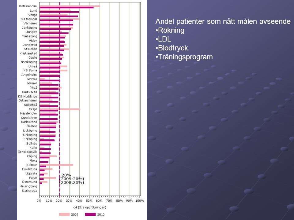 Andel patienter som nått målen avseende Rökning LDL Blodtryck Träningsprogram