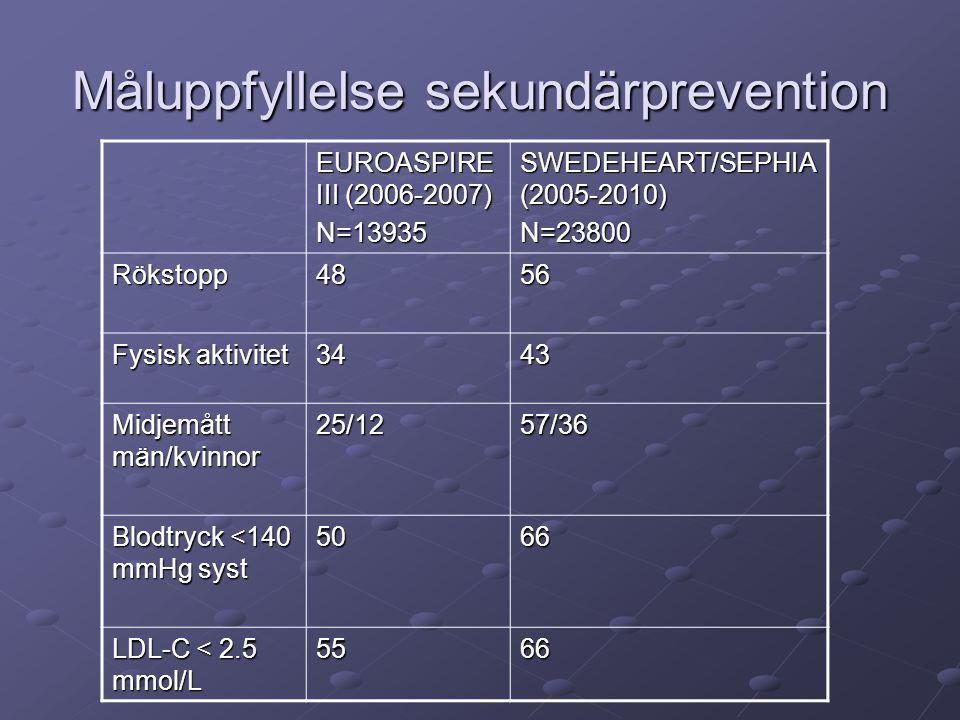 Måluppfyllelse sekundärprevention EUROASPIRE III (2006-2007) N=13935 SWEDEHEART/SEPHIA (2005-2010) N=23800 Rökstopp4856 Fysisk aktivitet 3443 Midjemått män/kvinnor 25/1257/36 Blodtryck <140 mmHg syst 5066 LDL-C < 2.5 mmol/L 5566