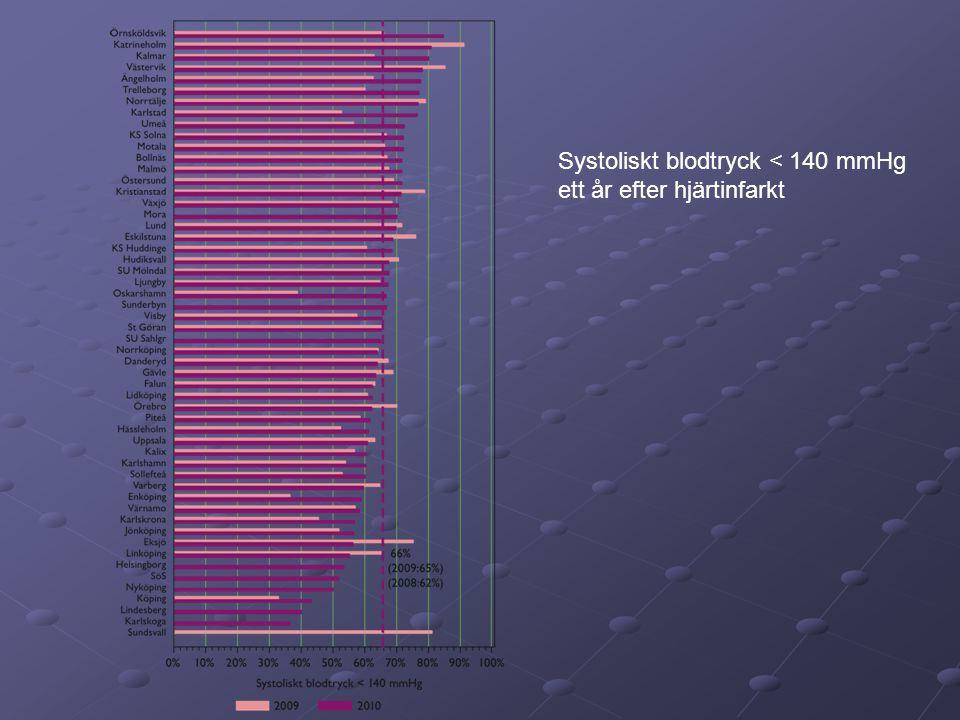 Systoliskt blodtryck < 140 mmHg ett år efter hjärtinfarkt