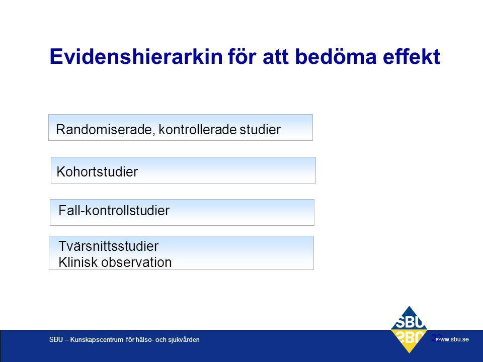 SBU – Kunskapscentrum för hälso- och sjukvården www.sbu.se 22 Evidenshierarkin för att bedöma effekt Tvärsnittsstudier Klinisk observation Fall-kontro