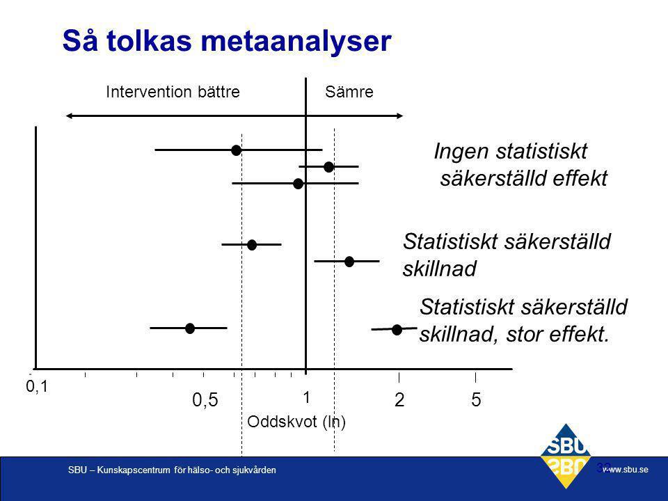 SBU – Kunskapscentrum för hälso- och sjukvården www.sbu.se 32 Så tolkas metaanalyser 0,1 1 Oddskvot (ln) Intervention bättreSämre Ingen statistiskt sä