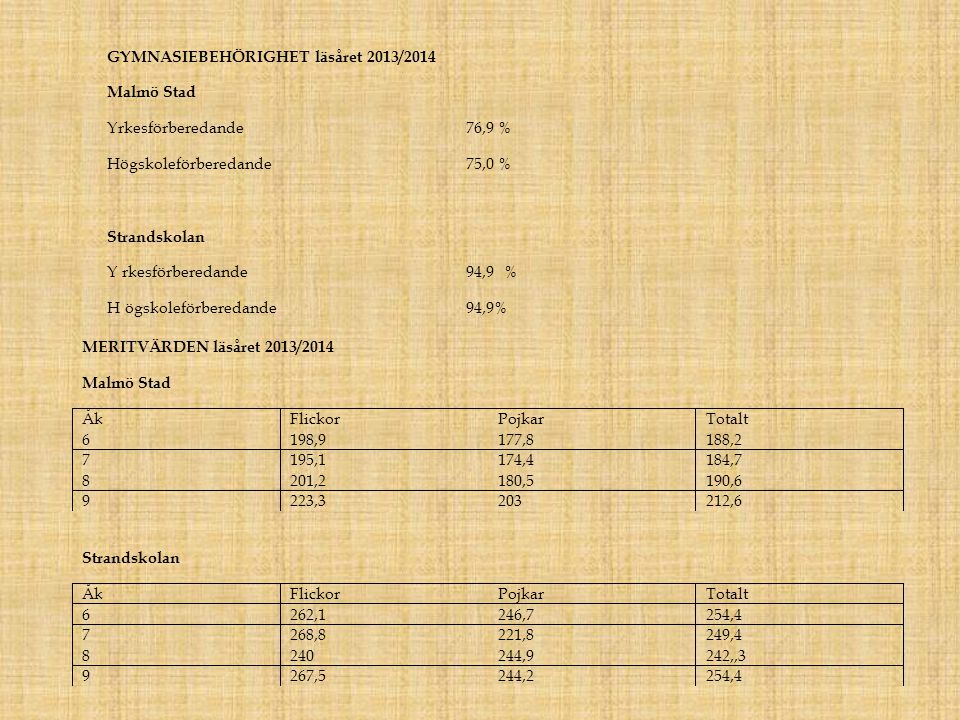 GYMNASIEBEHÖRIGHET läsåret 2013/2014 Malmö Stad Yrkesförberedande 76,9 % Högskoleförberedande 75,0 % Strandskolan Yrkesförberedande 94,9% Högskoleförberedande 94,9% MERITVÄRDEN läsåret 2013/2014 Malmö Stad Åk Flickor Pojkar Totalt 6 198,9 177,8 188,2 7 195,1 174,4 184,7 8 201,2 180,5 190,6 9 223,3 203 212,6 Strandskolan Åk Flickor Pojkar Totalt 6 262,1 246,7 254,4 7 268,8 221,8 249,4 8 240 244,9 242,,3 9 267,5 244,2 254,4
