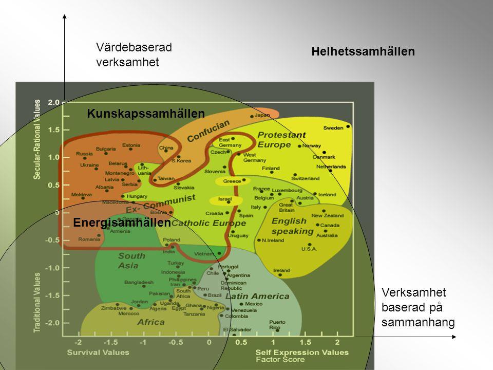 Värdebaserad verksamhet Verksamhet baserad på sammanhang Energisamhällen Kunskapssamhällen Helhetssamhällen