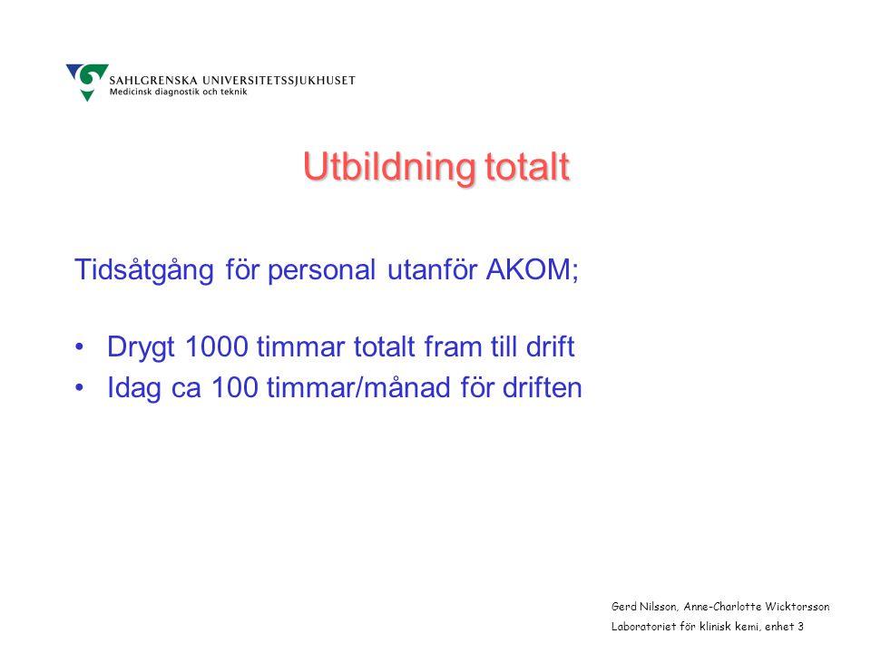 Utbildning totalt Tidsåtgång för personal utanför AKOM; Drygt 1000 timmar totalt fram till drift Idag ca 100 timmar/månad för driften Gerd Nilsson, Anne-Charlotte Wicktorsson Laboratoriet för klinisk kemi, enhet 3