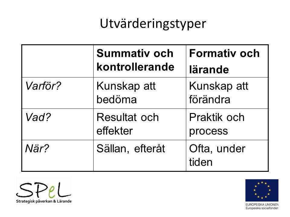 Utvärderingstyper Summativ och kontrollerande Formativ och lärande Varför?Kunskap att bedöma Kunskap att förändra Vad?Resultat och effekter Praktik oc