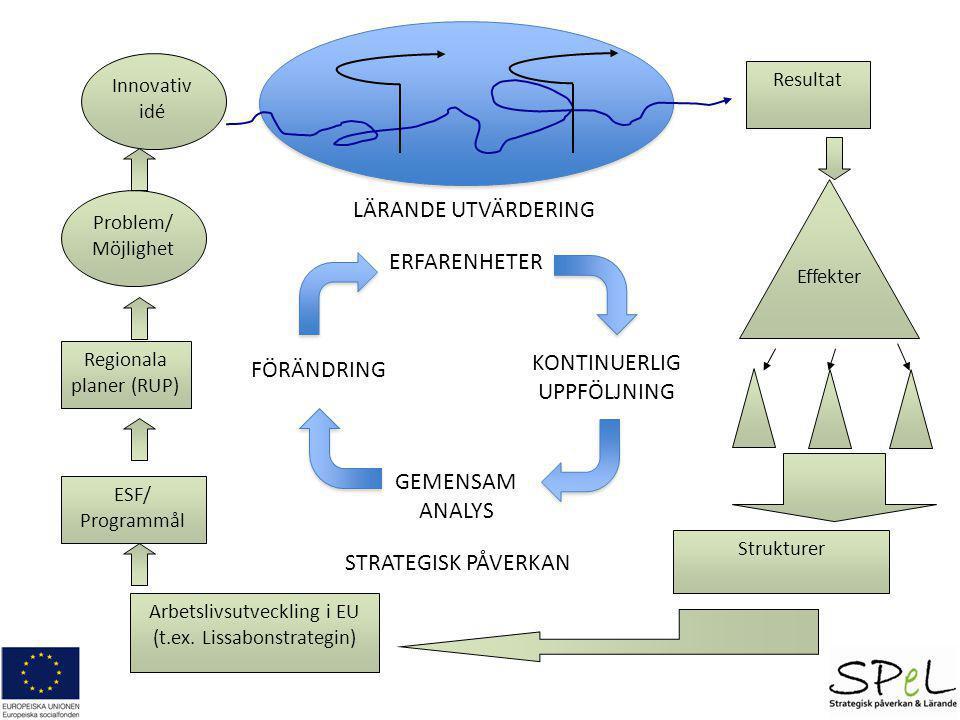 Problem/ Möjlighet Innovativ idé Regionala planer (RUP) ESF/ Programmål Arbetslivsutveckling i EU (t.ex. Lissabonstrategin) Resultat Strukturer Effekt