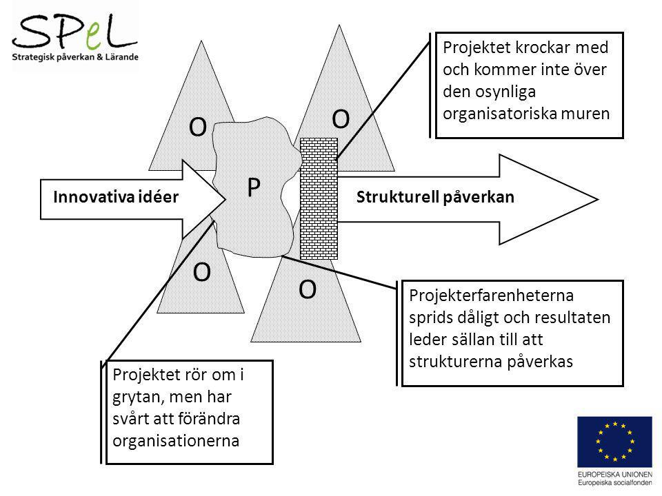 Strukturell påverkan O O O O Projektet krockar med och kommer inte över den osynliga organisatoriska muren Projekterfarenheterna sprids dåligt och res