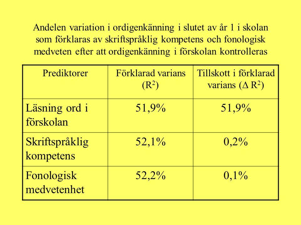Andelen variation i ordigenkänning i slutet av år 1 i skolan som förklaras av skriftspråklig kompetens och fonologisk medveten efter att ordigenkännin