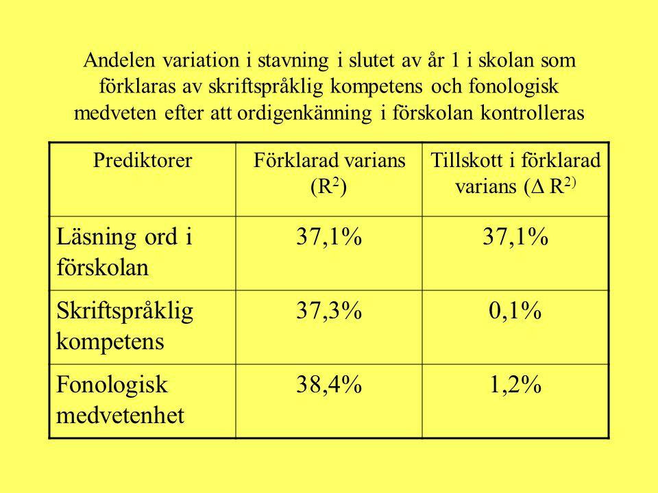 Andelen variation i stavning i slutet av år 1 i skolan som förklaras av skriftspråklig kompetens och fonologisk medveten efter att ordigenkänning i fö