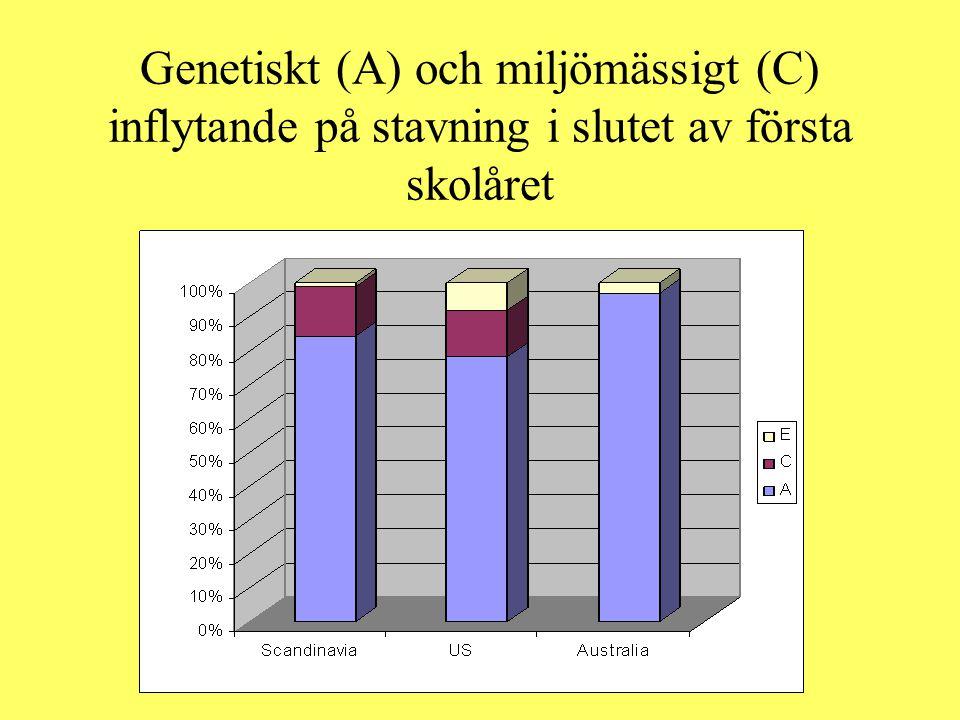 Genetiskt (A) och miljömässigt (C) inflytande på stavning i slutet av första skolåret