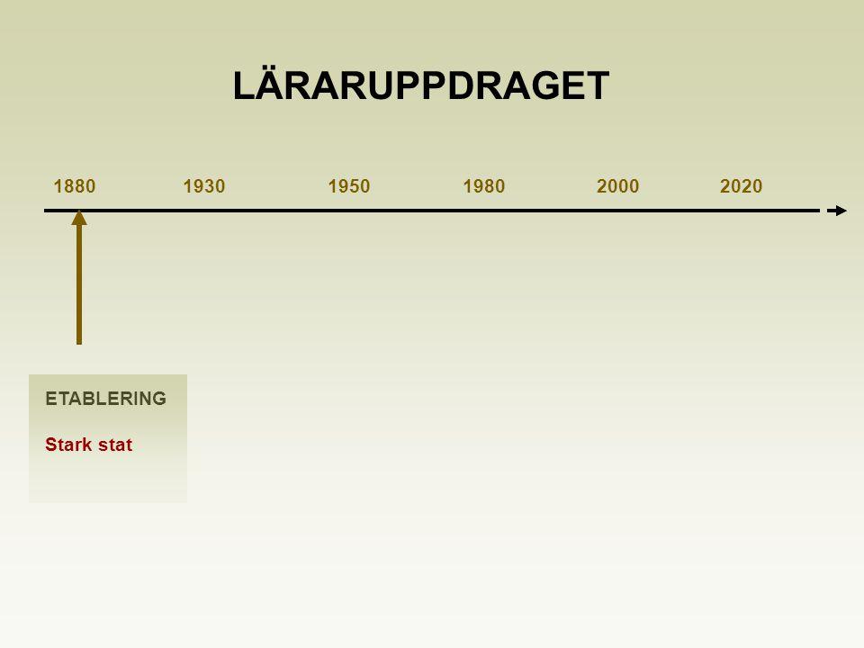 1880 1930 1950 1980 2000 2020 ETABLERING Stark stat LÄRARUPPDRAGET