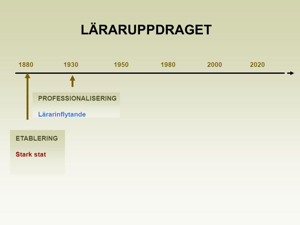 1880 1930 1950 1980 2000 2020 ETABLERING Stark stat PROFESSIONALISERING Lärarinflytande LÄRARUPPDRAGET