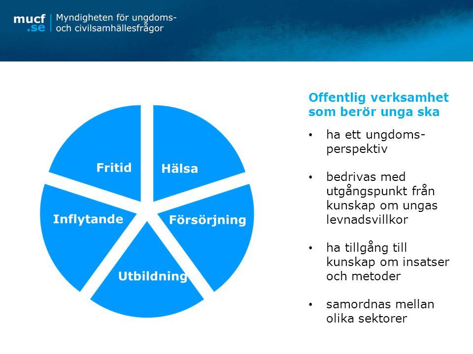 Tre prioriterade områden Ungas inflytande 1 Ungas egen försörjning 2 Ungas psykiska hälsa 3