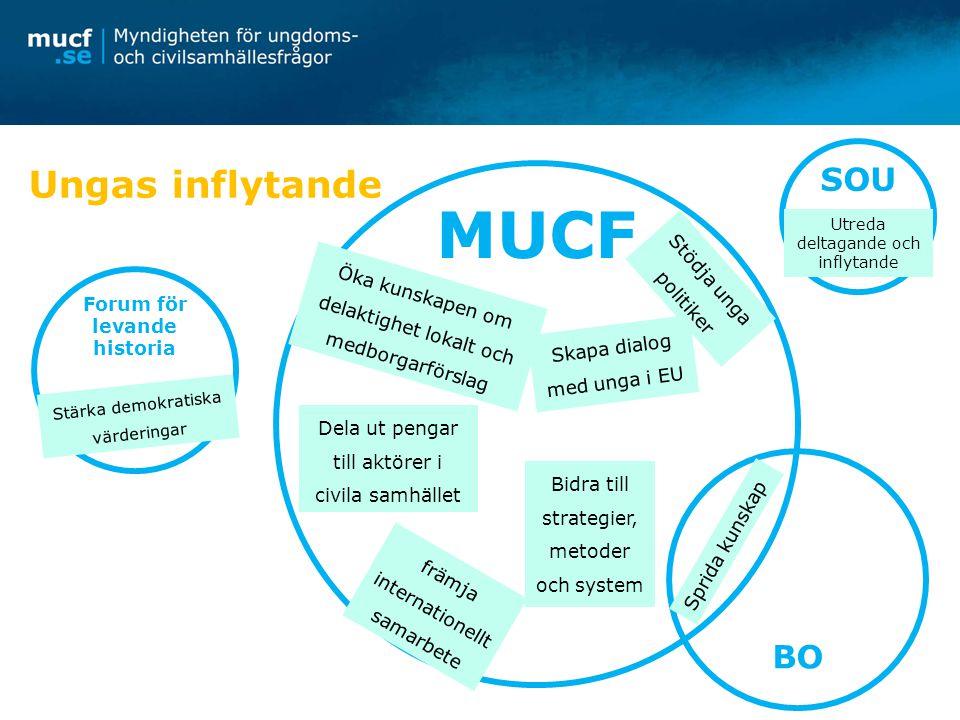 Ungas inflytande MUCF BO SOU Forum för levande historia Sprida kunskap Utreda deltagande och inflytande Bidra till strategier, metoder och system Stöd