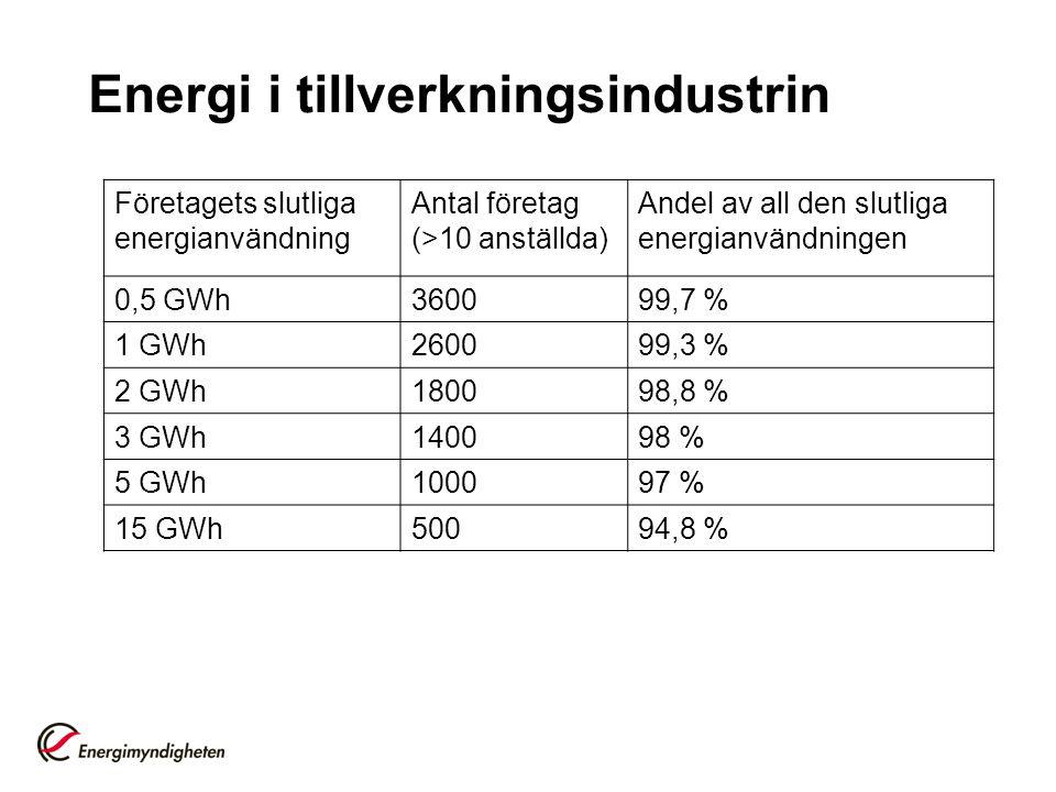 Företagets slutliga energianvändning Antal företag (>10 anställda) Andel av all den slutliga energianvändningen 0,5 GWh360099,7 % 1 GWh260099,3 % 2 GW
