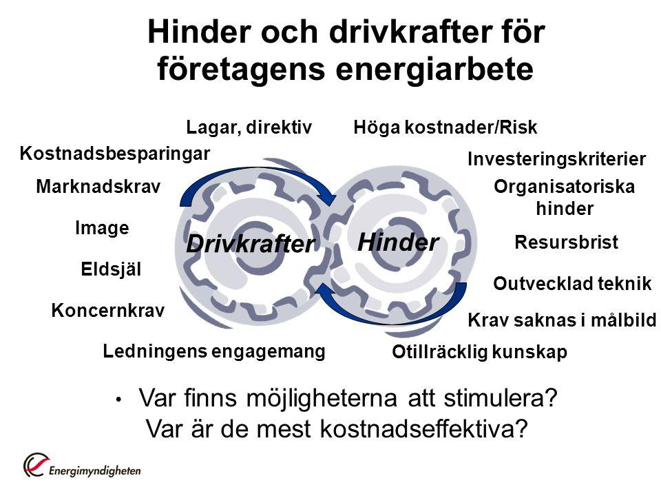 Hinder och drivkrafter för företagens energiarbete Lagar, direktivHöga kostnader/Risk Investeringskriterier Kostnadsbesparingar MarknadskravOrganisato