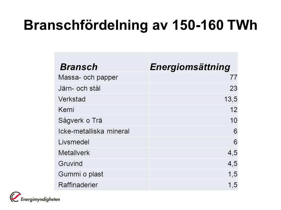 Branschfördelning av 150-160 TWh BranschEnergiomsättning Massa- och papper77 Järn- och stål23 Verkstad13,5 Kemi12 Sågverk o Trä10 Icke-metalliska mine