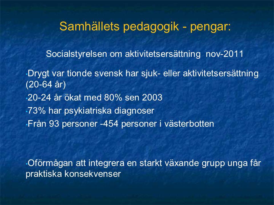 Samhällets pedagogik - pengar: Socialstyrelsen om aktivitetsersättning nov-2011 Drygt var tionde svensk har sjuk- eller aktivitetsersättning (20-64 år) 20-24 år ökat med 80% sen 2003 73% har psykiatriska diagnoser Från 93 personer -454 personer i västerbotten Oförmågan att integrera en starkt växande grupp unga får praktiska konsekvenser