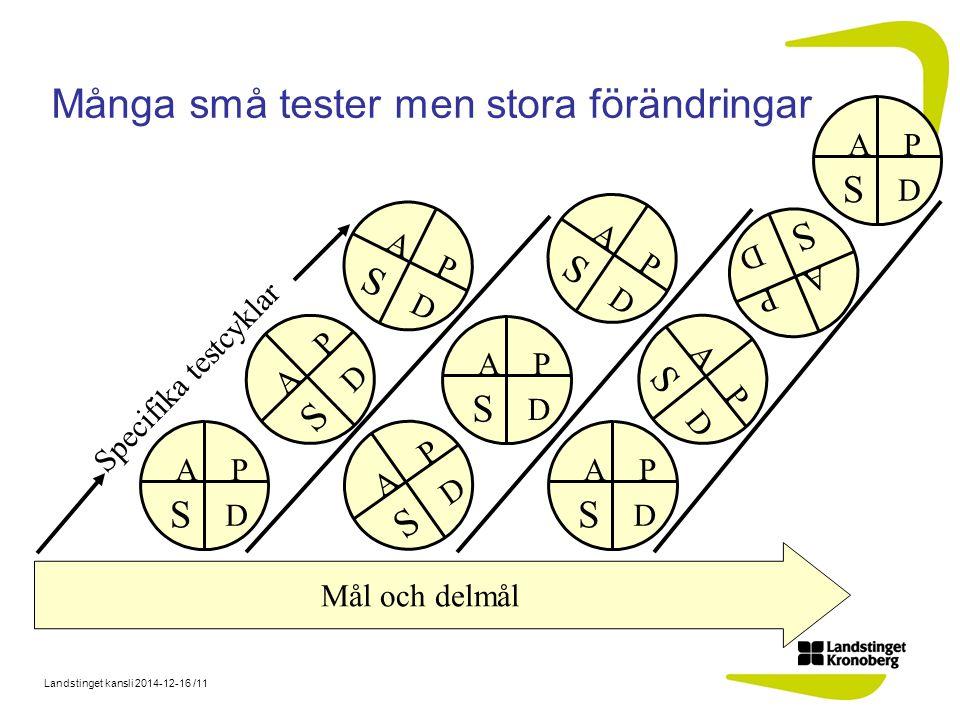 Landstinget kansli 2014-12-16 /11 Många små tester men stora förändringar Specifika testcyklar Mål och delmål D S PA D S PA D S PA D S PA D S PA D S PA D S PA D S PA D S PA D S PA