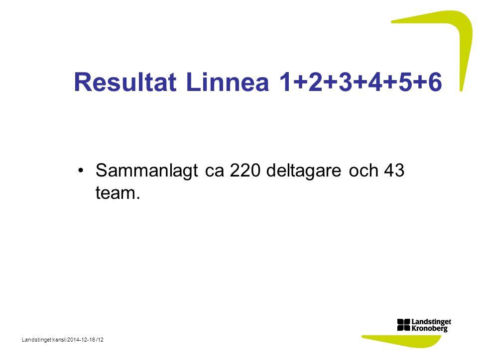 Landstinget kansli 2014-12-16 /12 Resultat Linnea 1+2+3+4+5+6 Sammanlagt ca 220 deltagare och 43 team.