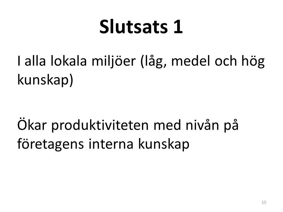 Slutsats 1 I alla lokala miljöer (låg, medel och hög kunskap) Ökar produktiviteten med nivån på företagens interna kunskap 10