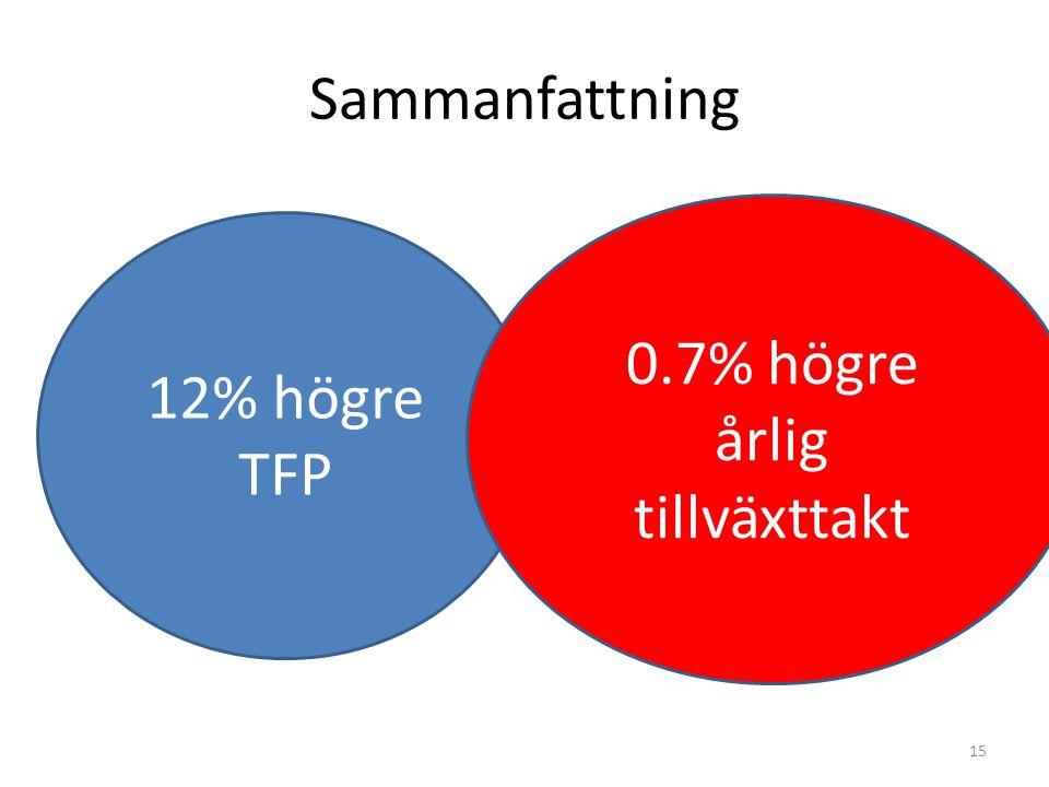 Sammanfattning 15 12% högre TFP 0.7% högre årlig tillväxttakt