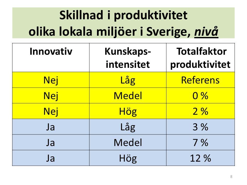 Skillnad i produktivitet olika lokala miljöer i Sverige, nivå InnovativKunskaps- intensitet Totalfaktor produktivitet NejLågReferens NejMedel0 % NejHög2 % JaLåg3 % JaMedel7 % JaHög12 % 8