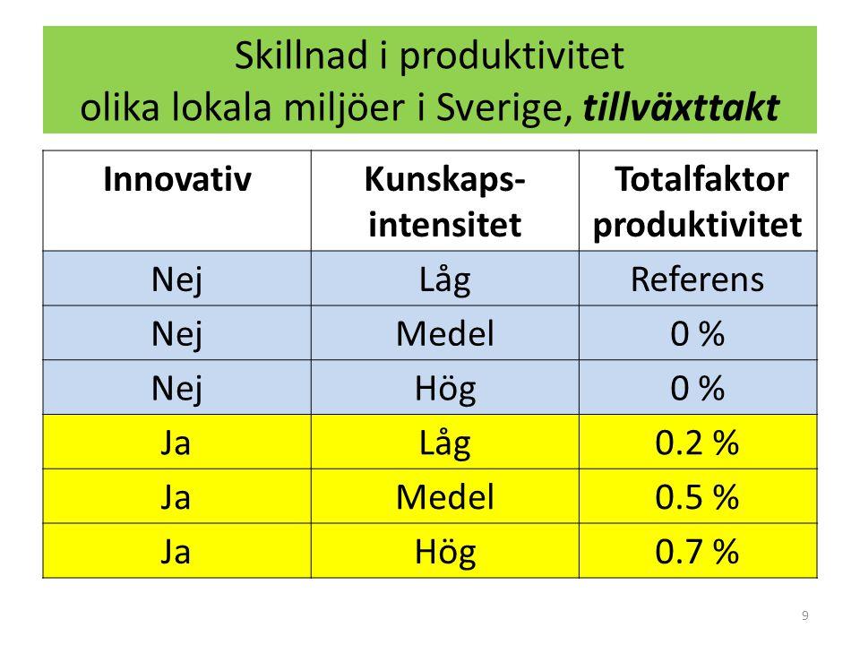 Skillnad i produktivitet olika lokala miljöer i Sverige, tillväxttakt InnovativKunskaps- intensitet Totalfaktor produktivitet NejLågReferens NejMedel0 % NejHög0 % JaLåg0.2 % JaMedel0.5 % JaHög0.7 % 9