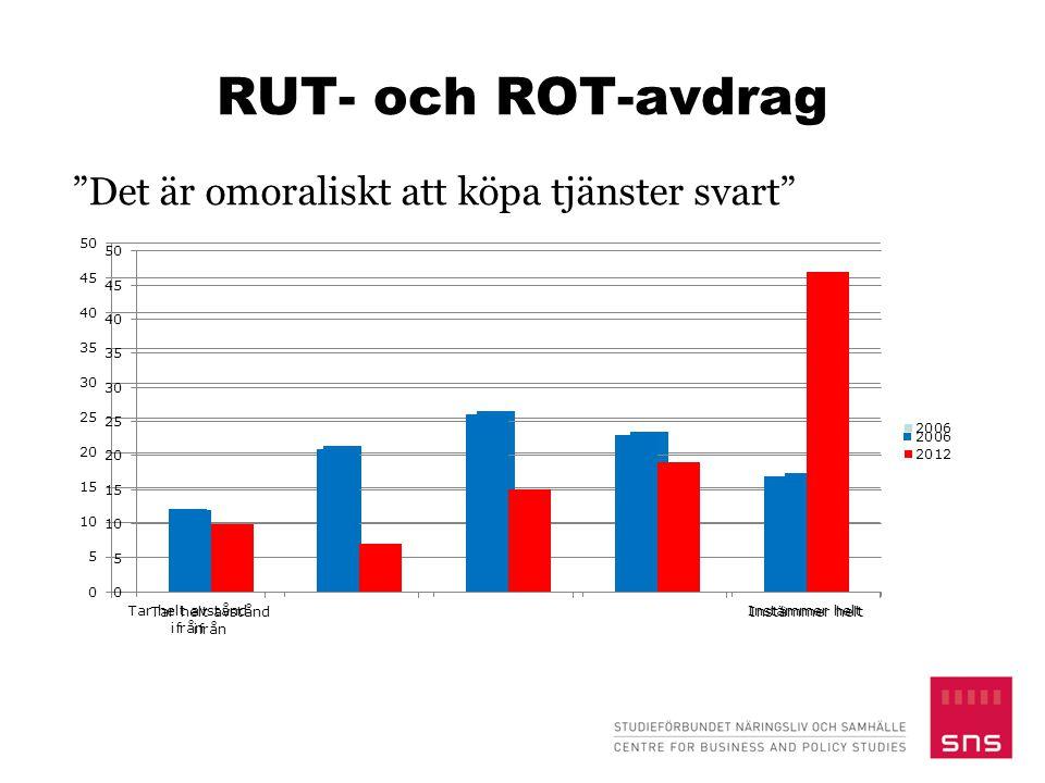 Slutsatser  Generellt ganska hög legitimitet för det svenska skattesystemet  Systemet är krångligt och folk har bristfälliga kunskaper om skatterna  Problematiskt ur såväl legitimitets- som effektivitetssynvinkel  Skattepolitik kan påverka legitimitet och skattemoral