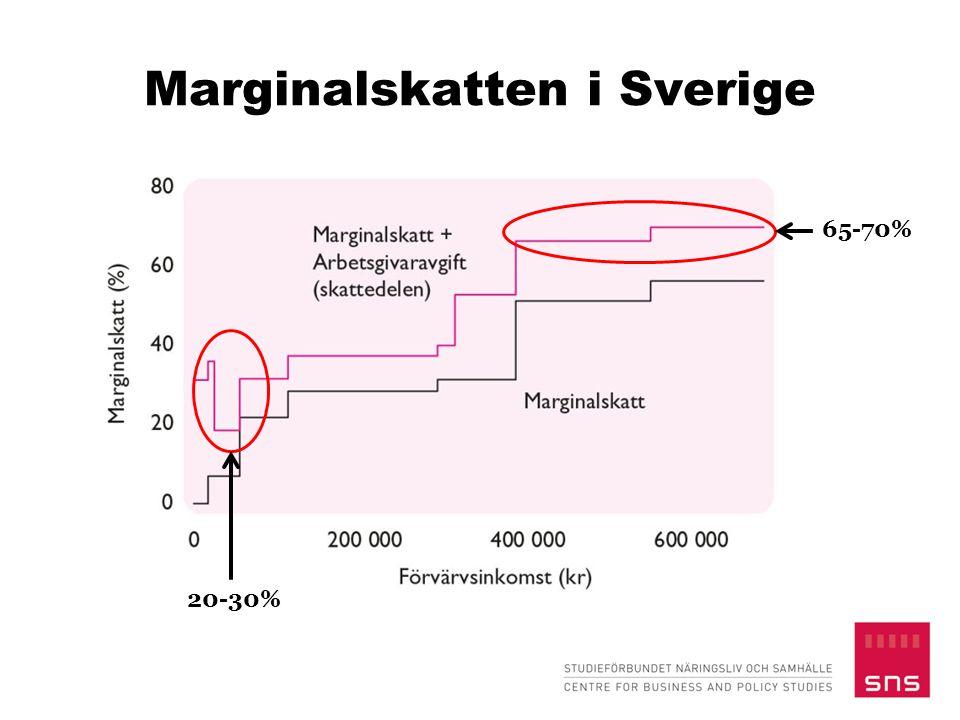 Sveriges skatteprogressivitet är internationellt låg Omfördelningseffekt  Sveriges skatteprogressivitet internationellt låg, främst pga av att många betalar mycket i skatt
