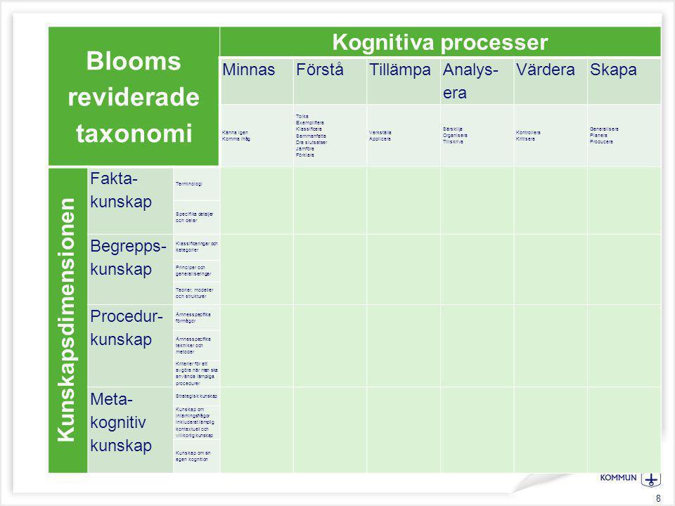 8 Blooms reviderade taxonomi Kognitiva processer MinnasFörståTillämpa Analys- era VärderaSkapa Känna igen Komma ihåg Tolka Exemplifiera Klassificera S