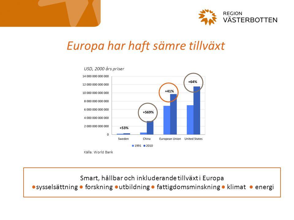 Europa har haft sämre tillväxt Smart, hållbar och inkluderande tillväxt i Europa ●sysselsättning ● forskning ●utbildning ● fattigdomsminskning ● klimat ● energi USD, 2000 års priser Källa: World Bank