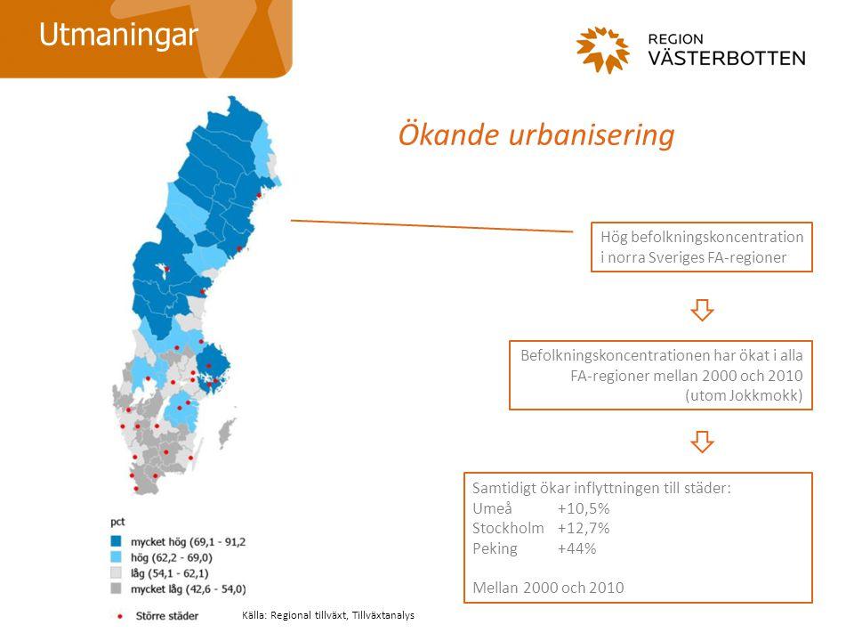 Ökande urbanisering Hög befolkningskoncentration i norra Sveriges FA-regioner Befolkningskoncentrationen har ökat i alla FA-regioner mellan 2000 och 2010 (utom Jokkmokk) Utmaningar Samtidigt ökar inflyttningen till städer: Umeå +10,5% Stockholm +12,7% Peking +44% Mellan 2000 och 2010 Källa: Regional tillväxt, Tillväxtanalys