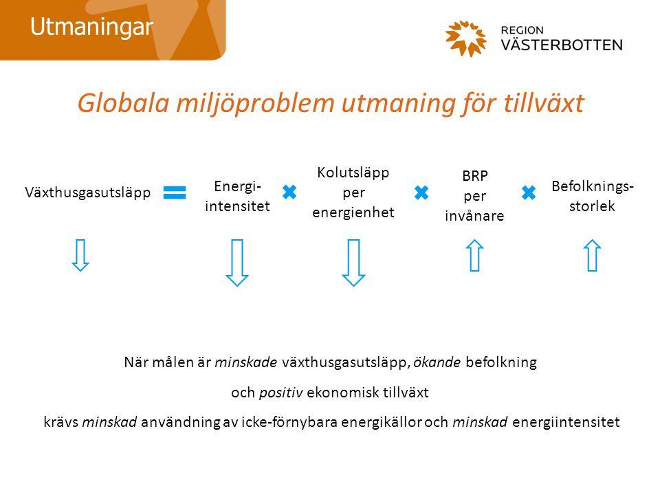 Globala miljöproblem utmaning för tillväxt Utmaningar När målen är minskade växthusgasutsläpp, ökande befolkning och positiv ekonomisk tillväxt krävs minskad användning av icke-förnybara energikällor och minskad energiintensitet Växthusgasutsläpp Energi- intensitet Kolutsläpp per energienhet BRP per invånare Befolknings- storlek