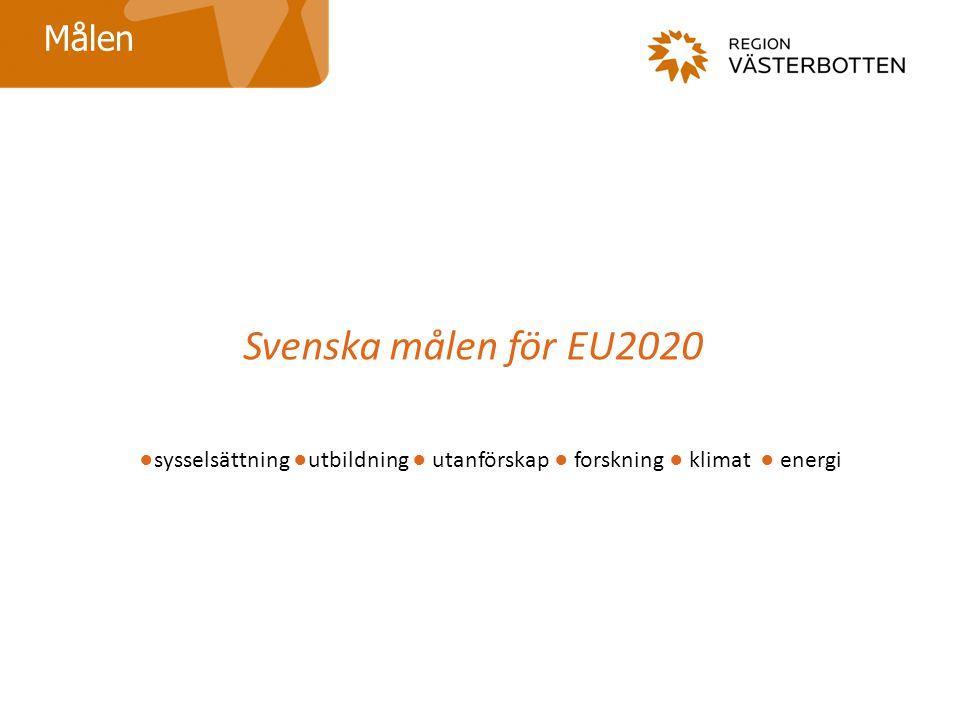 Svenska målen för EU2020 Målen ●sysselsättning ●utbildning ● utanförskap ● forskning ● klimat ● energi