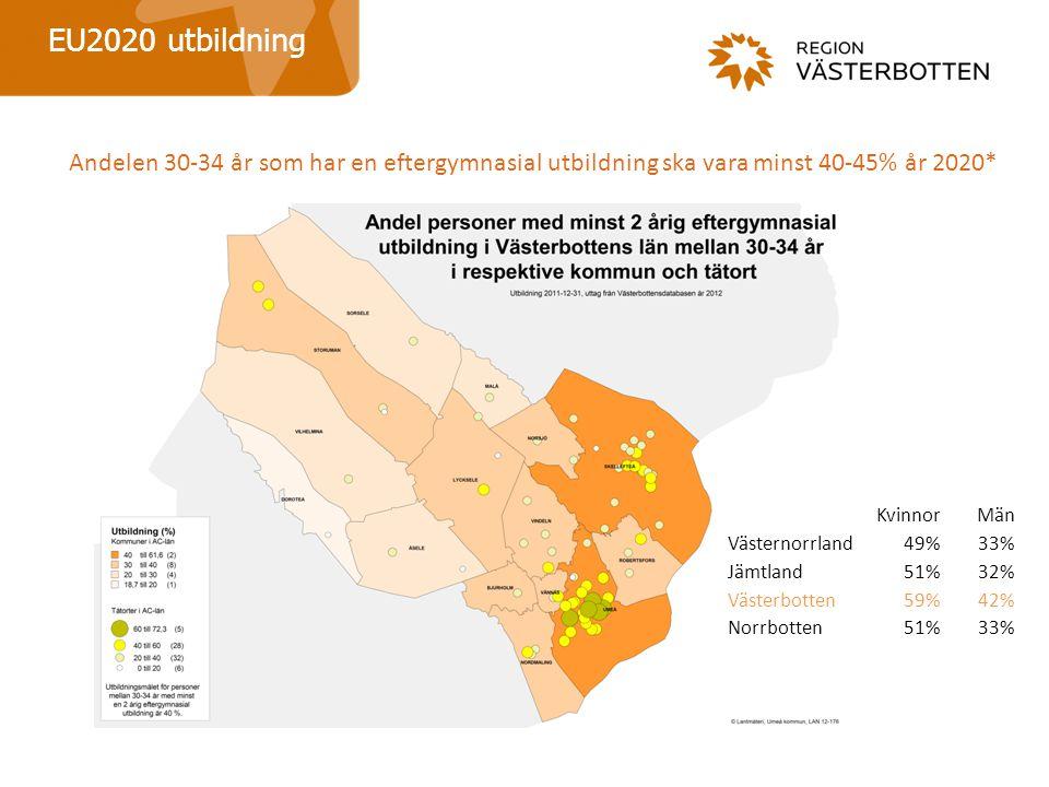 EU2020 utbildning Andelen 30-34 år som har en eftergymnasial utbildning ska vara minst 40-45% år 2020* KvinnorMän Västernorrland49%33% Jämtland51%32% Västerbotten59%42% Norrbotten51%33%