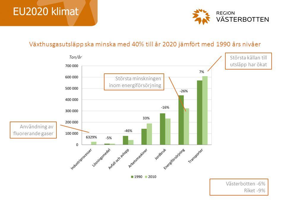 EU2020 klimat Växthusgasutsläpp ska minska med 40% till år 2020 jämfört med 1990 års nivåer Största källan till utsläpp har ökat Användning av fluorerande gaser Största minskningen inom energiförsörjning Västerbotten -6% Riket -9% Ton/år