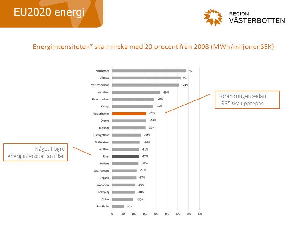 EU2020 energi Energiintensiteten* ska minska med 20 procent från 2008 (MWh/miljoner SEK) Förändringen sedan 1995 ska upprepas Något högre energiintensitet än riket