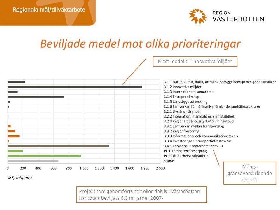 Beviljade medel mot olika prioriteringar Regionala mål/tillväxtarbete Projekt som genomförts helt eller delvis i Västerbotten har totalt beviljats 6,3 miljarder 2007- Många gränsöverskridande projekt Mest medel till innovativa miljöer SEK, miljoner