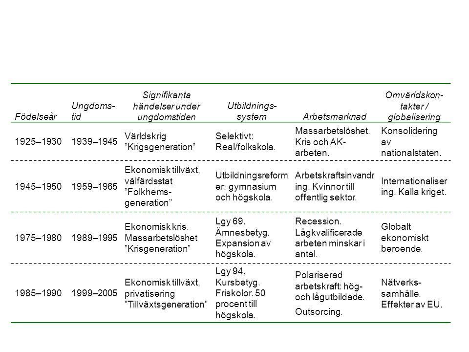 Födelseår Ungdoms- tid Signifikanta händelser under ungdomstiden Utbildnings- systemArbetsmarknad Omvärldskon- takter / globalisering 1925–19301939–1945 Världskrig Krigsgeneration Selektivt: Real/folkskola.