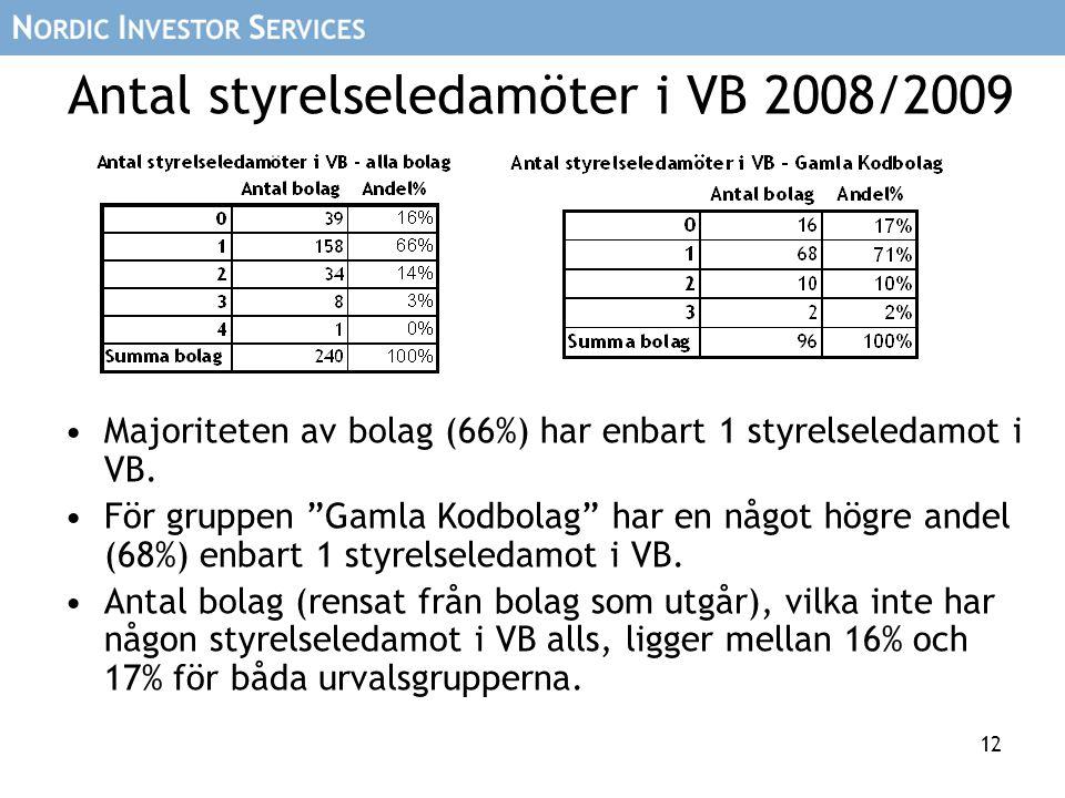 """12 Antal styrelseledamöter i VB 2008/2009 Majoriteten av bolag (66%) har enbart 1 styrelseledamot i VB. För gruppen """"Gamla Kodbolag"""" har en något högr"""