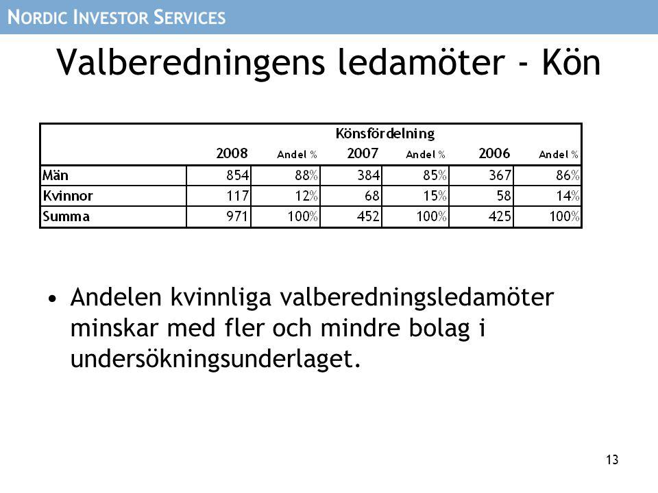 13 Valberedningens ledamöter - Kön Andelen kvinnliga valberedningsledamöter minskar med fler och mindre bolag i undersökningsunderlaget.