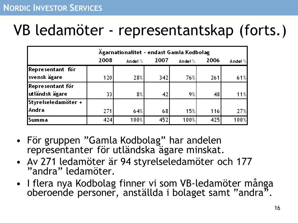 """16 VB ledamöter - representantskap (forts.) För gruppen """"Gamla Kodbolag"""" har andelen representanter för utländska ägare minskat. Av 271 ledamöter är 9"""