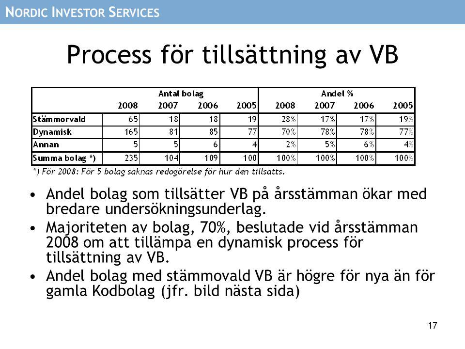 17 Process för tillsättning av VB Andel bolag som tillsätter VB på årsstämman ökar med bredare undersökningsunderlag. Majoriteten av bolag, 70%, beslu