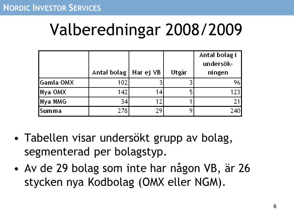 6 Valberedningar 2008/2009 Tabellen visar undersökt grupp av bolag, segmenterad per bolagstyp. Av de 29 bolag som inte har någon VB, är 26 stycken nya
