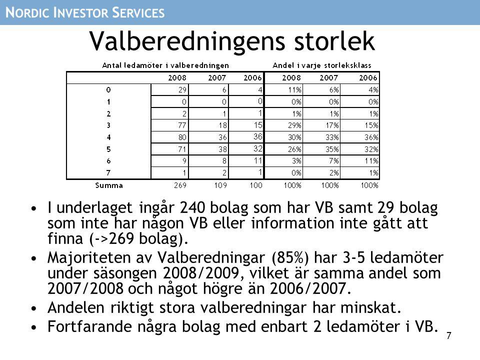 7 Valberedningens storlek I underlaget ingår 240 bolag som har VB samt 29 bolag som inte har någon VB eller information inte gått att finna (->269 bolag).